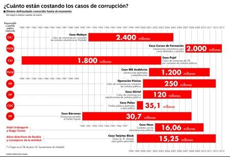 casos corrupcion