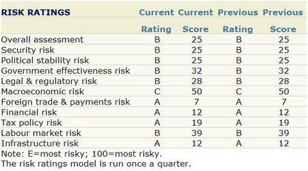Los riesgos potenciales futuros, según la EIU