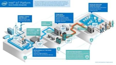Intel IoT, una plataforma para wearables con la que recuperar el tiempo perdido en los móviles