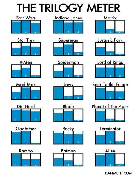 Visualizando las mejores trilogías de la historia del cine
