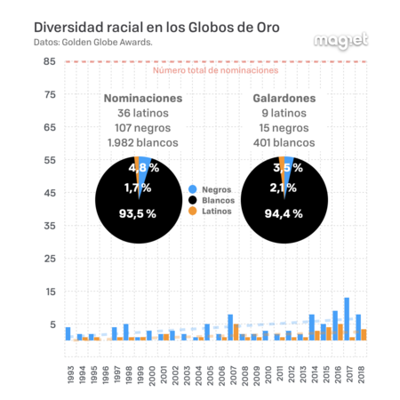 Globos De Oro Y Diversidad 002