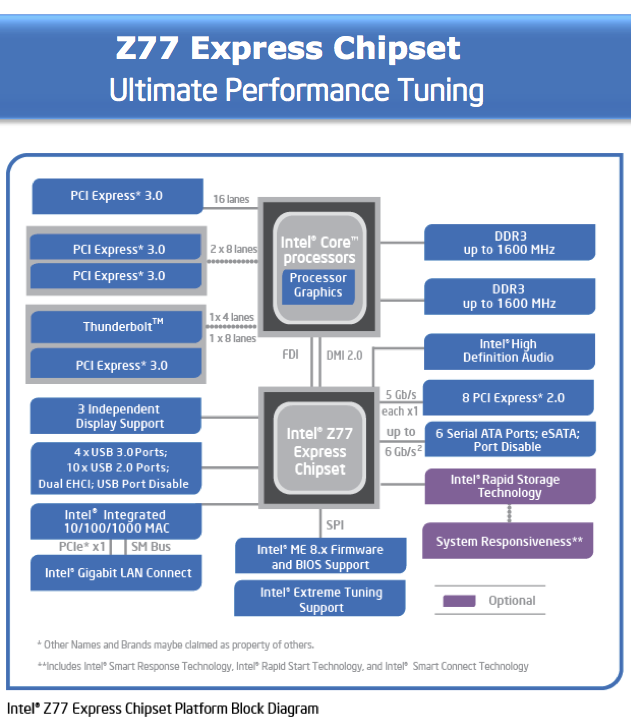 Foto de Nuevos Intel Core i5, i7 Ivy Bridge (6/7)