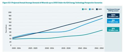 Proyección del Banco Mundial sobre la demanda de minerales hasta 2050 bajo el escenario que plantea la Agencia Internacional de Energía.