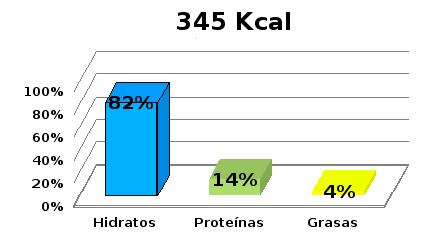 tabla de calorias