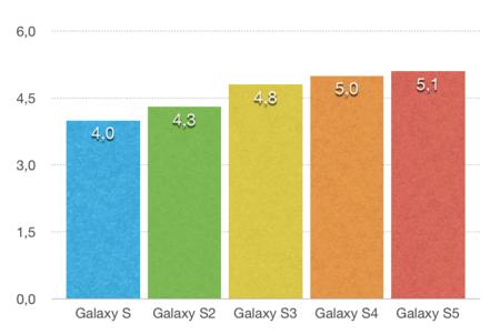 Evolución del tamaño de pantalla de la familia Galaxy S