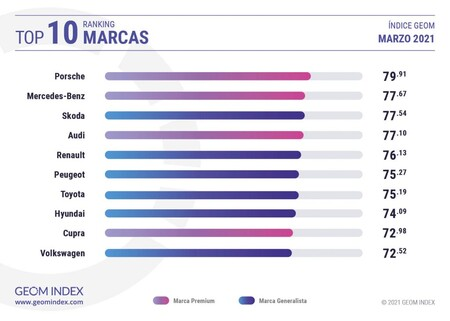 Marcas Mejor Valoradas Geom Index Marzo