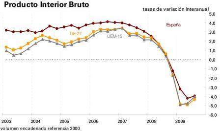 La economía española cae un 4% en los meses de verano