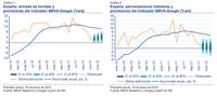 BBVA-Google el nuevo indicador que predecirá la actividad turística en España