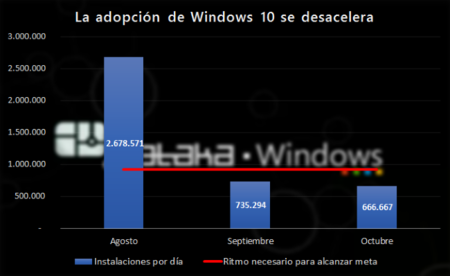 Adopcion Windows10