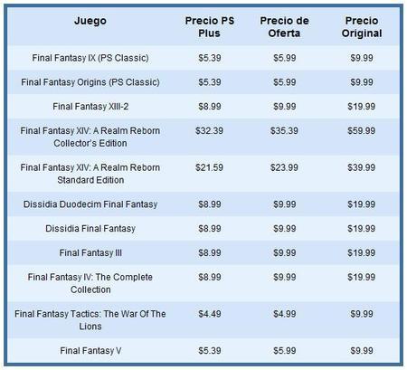 Descuentos en juegos de Final Fantasy en PS Store-01