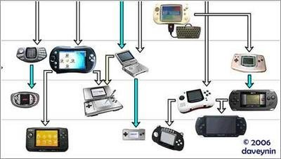 Árbol de la evolución de las consolas portátiles