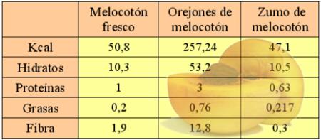 Análisis nutricional de una fruta en tres versiones distintas