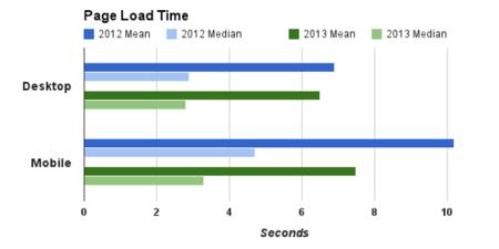 ¿Cómo ha evolucionado la velocidad de la web en el último año?