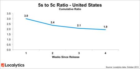 La diferencia de ventas entre el iPhone 5c y el iPhone 5s empiezan a no ser tan grandes