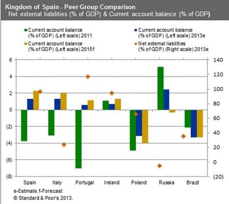 S&P deuda exterior española