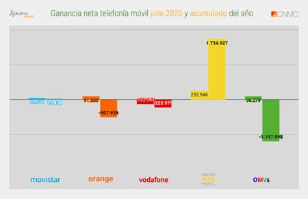 Ganancia Neta Telefonia Movil Julio 2020 Y Acumulado Del Ano