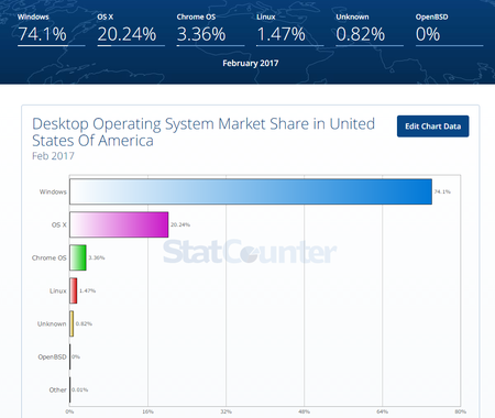 Desktop Operating System Market Share In United States Of America Statcounter