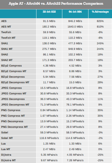 Anandtech 32 64 bits benchmarks
