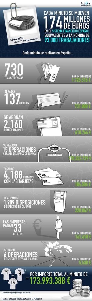 174 millones de euros, la cantidad que se mueve por minuto en nuestro sistema financiero