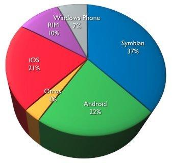 The App Date, aplicaciones móviles en España