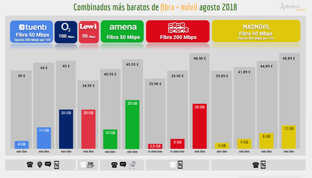 Comparativa Combinados Baratos Fibra Movil Agosto 2018