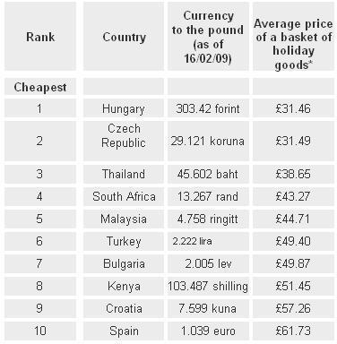 Los países más baratos y más caros para vacacionar