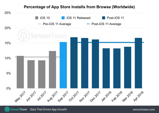 App Store Installs From Browse