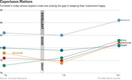 Sony, Samsung y Microsoft vencen en una encuesta a Apple donde más duele: en la experiencia del cliente