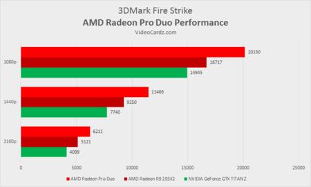 Amd Radeon Produo 3dmark Firestrike Benchmarks