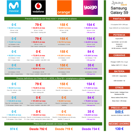 Comparativa Precios A Plazos Samsung Galaxy S9 Con Movistar Vodafone Orange Y Yoigo
