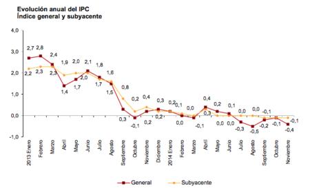 La sombra de la deflación sigue planeando sobre España, ¿deberíamos preocuparnos?