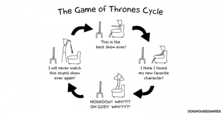 El ciclo de las reacciones a 'Juego de Tronos', la imagen de la semana