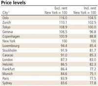 Las ciudades con mayores precios y sueldos