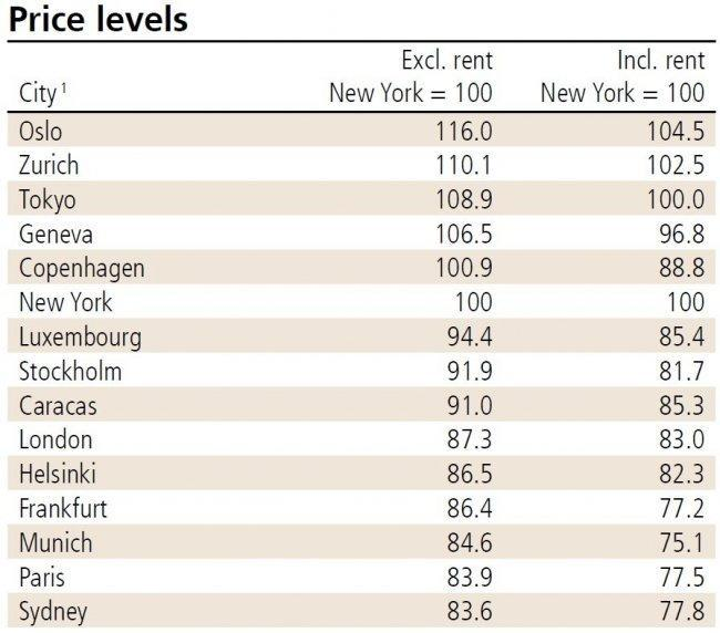 ubs-prices-and-earnings-prices.jpg