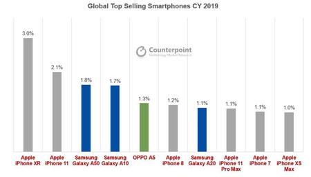 grafica de ventas a nivel mundial