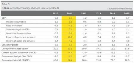 ernstyoung-eurozone-forecast-spain.jpg