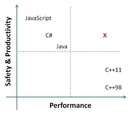 M#, el nuevo lenguaje de alto nivel (pero para programar sistemas) de Microsoft