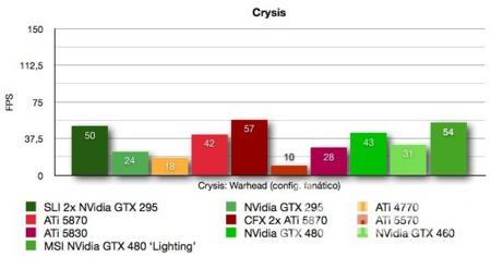 MSI NVidia GTX 480 Lighting