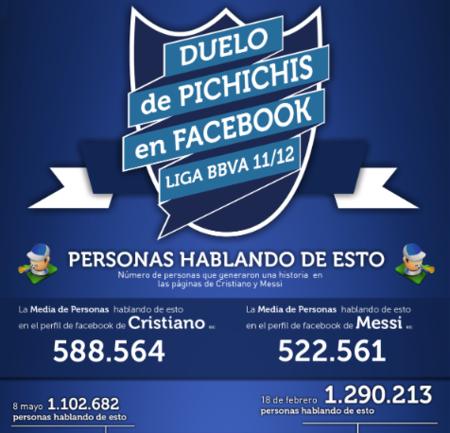 Cristiano Ronaldo vs Lionel Messi en Facebook, la infografía de la semana