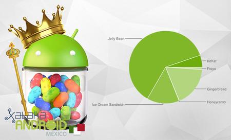 Distribución de Android en marzo: KitKat se duplica y Jelly Bean sigue reinando