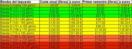 Impuesto de circulación inglés