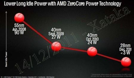 AMD ZeroCore Power Technology
