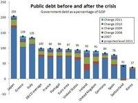 La OCDE dice que el crecimiento es más de lo que esperaba, pero...