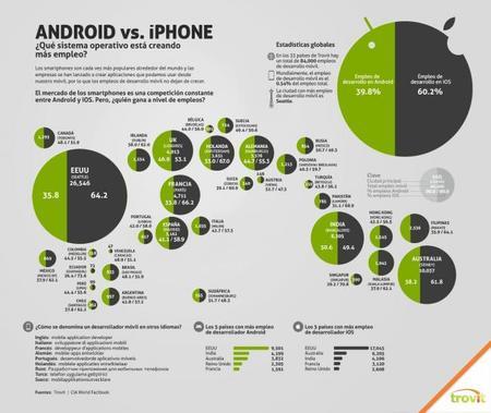 cifras globales empleo aplicaciones móviles