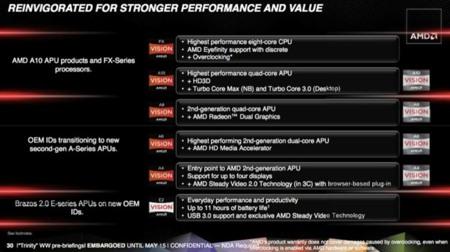 AMD Fusion Trinity APU
