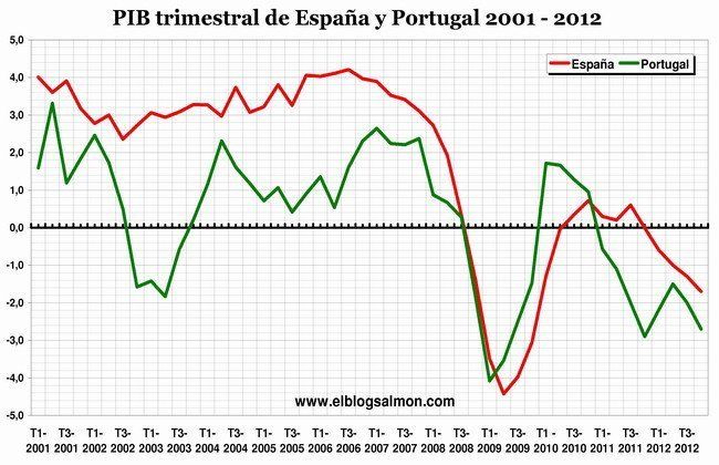 PIB trimestral de España y Portugal