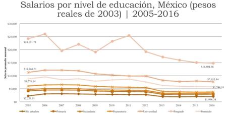 La gráfica que resume la indignación de los jóvenes mexicanos: estudiar para convertirte en pobre
