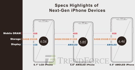 Trendforce 2018 Iphones