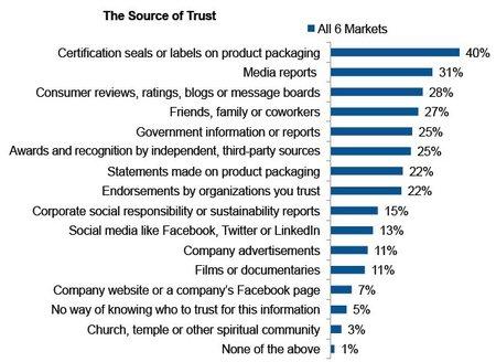 globescan-source-of-trust.jpg
