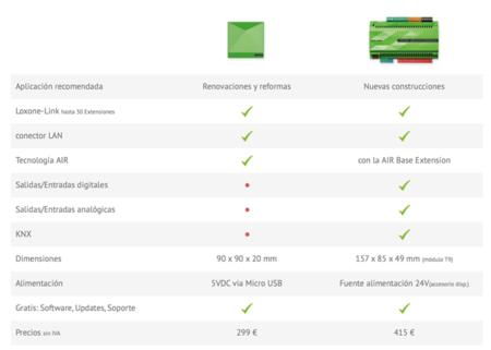 Miniserver Go, probamos la solución domótica de Loxone